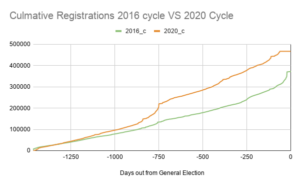 Voter registration 2016 vs 2020