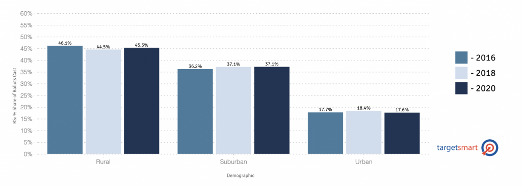 Overall Voter Turnout